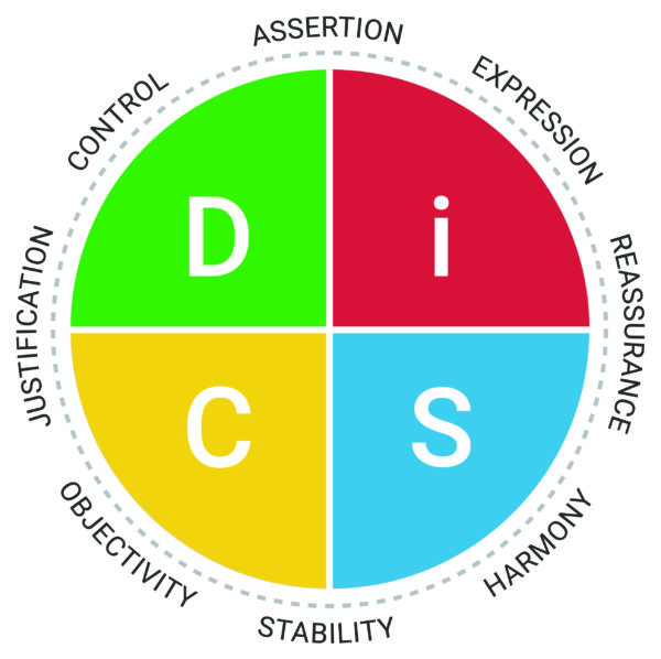 DiSC productive conflict map